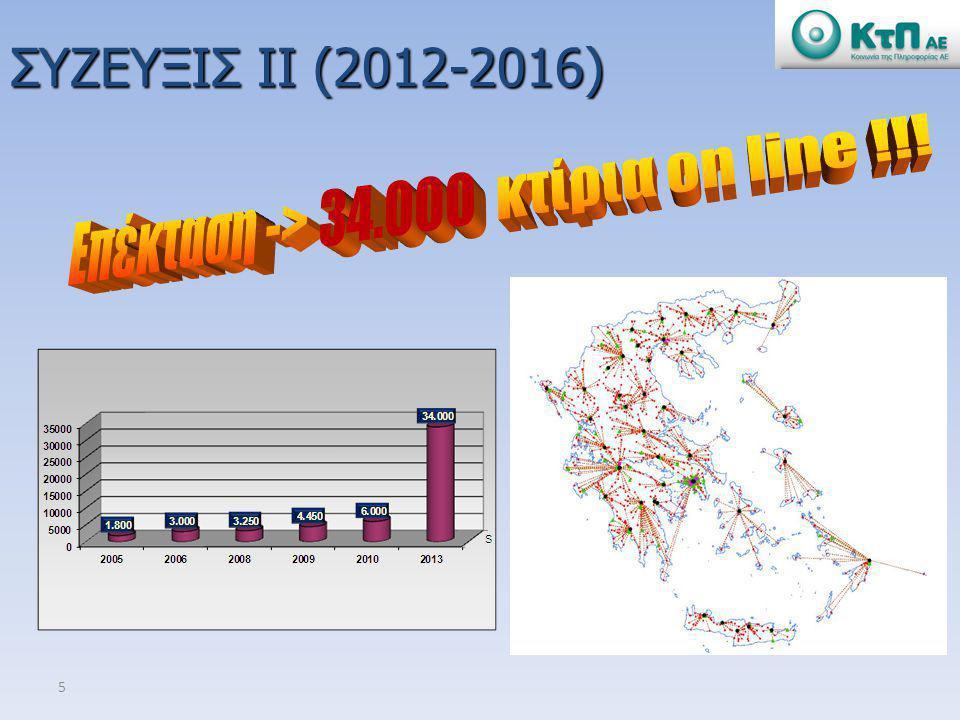 Το ΣΥΖΕΥΞΙΣ Ι είναι ένα best practise έργο στην Ευρώπη και μοναδικό triple play δίκτυο δημοσίου .