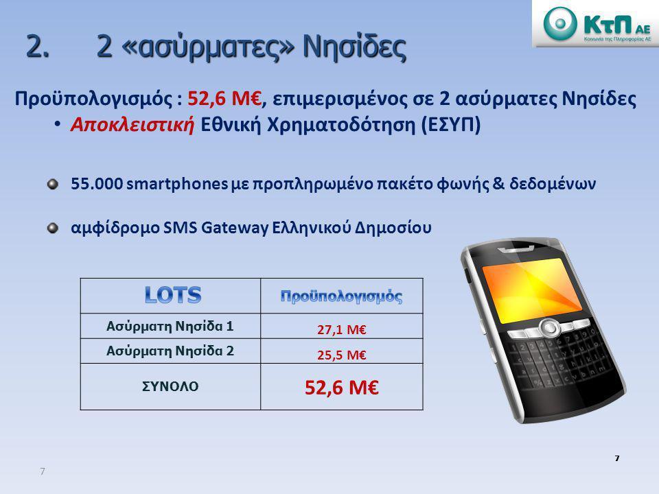 7 7777777 55.000 smartphones με προπληρωμένο πακέτο φωνής & δεδομένων αμφίδρομο SMS Gateway Ελληνικού Δημοσίου 2. 2 «ασύρματες» Νησίδες 2. 2 «ασύρματε