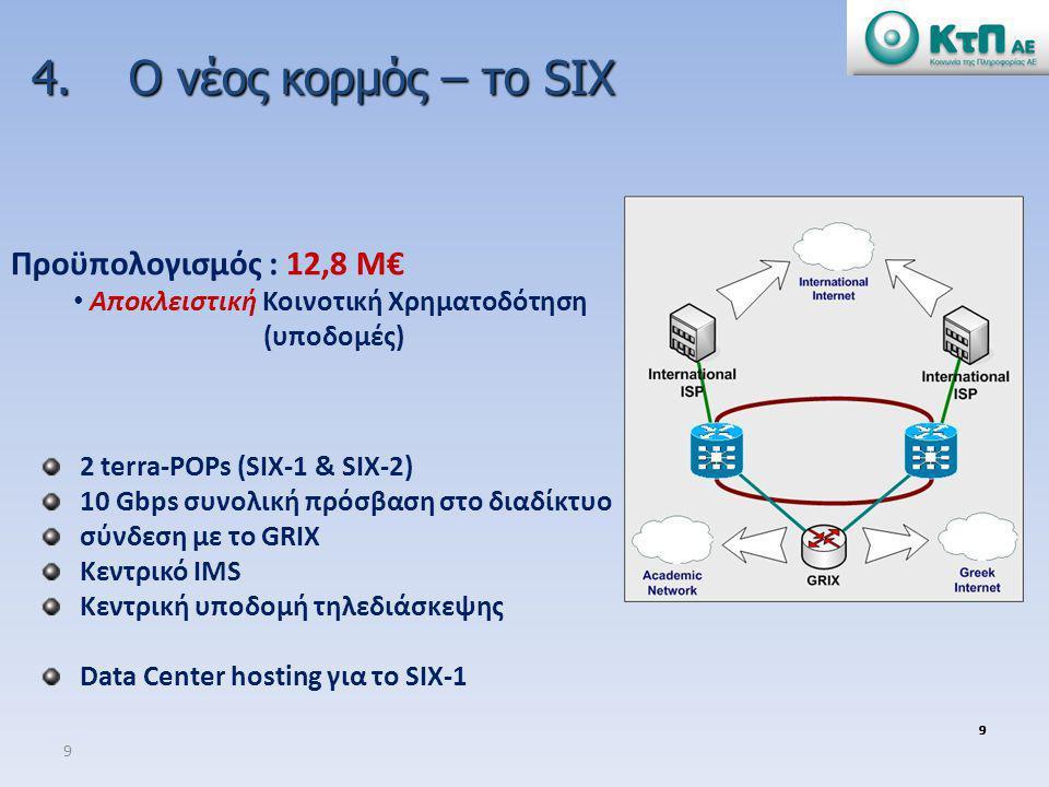 9 9999 2 terra-POPs (SIX-1 & SIX-2) 10 Gbps συνολική πρόσβαση στο διαδίκτυο σύνδεση με το GRIX Κεντρικό IMS Κεντρική υποδομή τηλεδιάσκεψης Data Center