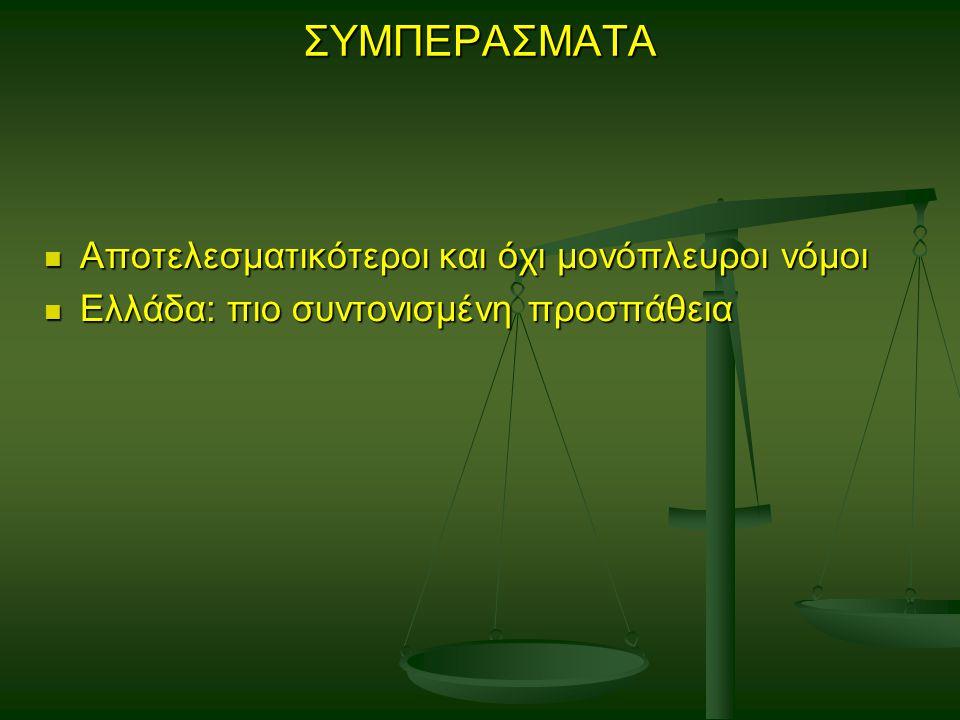 ΣΥΜΠΕΡΑΣΜΑΤΑ Αποτελεσματικότεροι και όχι μονόπλευροι νόμοι Αποτελεσματικότεροι και όχι μονόπλευροι νόμοι Ελλάδα: πιο συντονισμένη προσπάθεια Ελλάδα: πιο συντονισμένη προσπάθεια