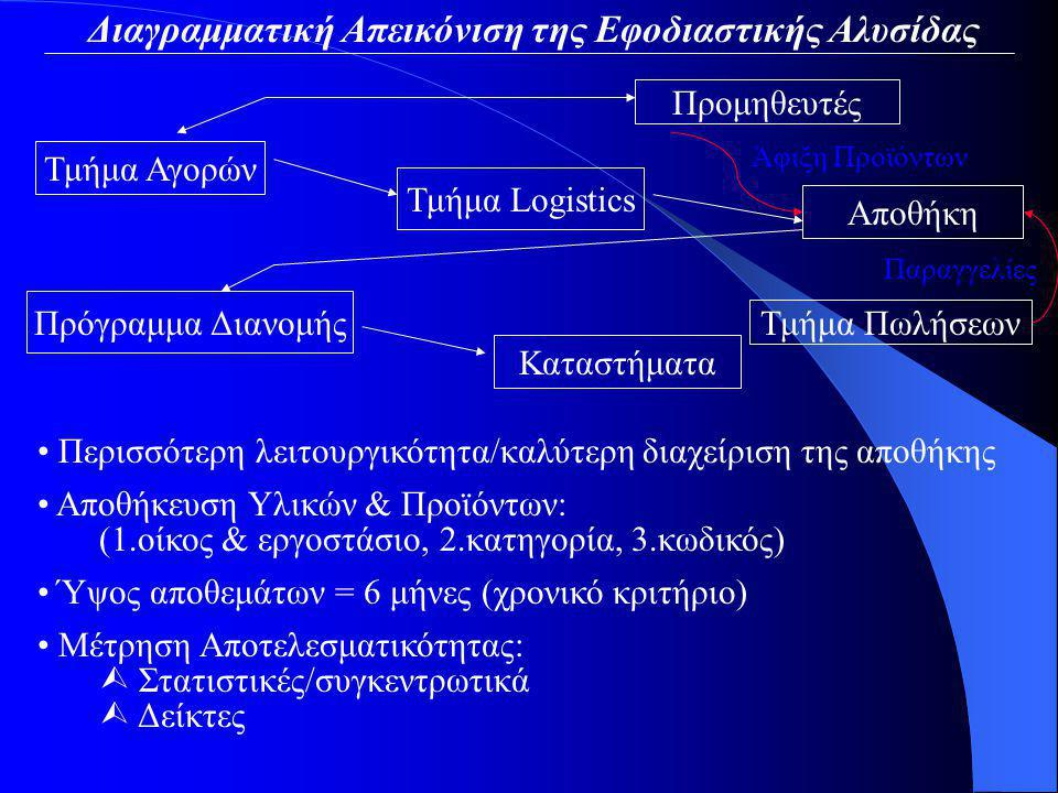 Διαγραμματική Απεικόνιση της Εφοδιαστικής Αλυσίδας Προμηθευτές Τμήμα Αγορών Τμήμα Logistics Αποθήκη Τμήμα Πωλήσεων Πρόγραμμα Διανομής Καταστήματα Άφιξη Προϊόντων Παραγγελίες Περισσότερη λειτουργικότητα/καλύτερη διαχείριση της αποθήκης Αποθήκευση Υλικών & Προϊόντων: (1.οίκος & εργοστάσιο, 2.κατηγορία, 3.κωδικός) Ύψος αποθεμάτων = 6 μήνες (χρονικό κριτήριο)  Στατιστικές/συγκεντρωτικά  Δείκτες Μέτρηση Αποτελεσματικότητας:
