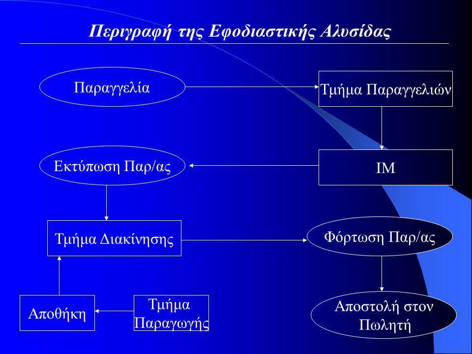 Περιγραφή της Εφοδιαστικής Αλυσίδας Παραγγελία Τμήμα Παραγγελιών ΙΜ Εκτύπωση Παρ/ας Τμήμα Διακίνησης Φόρτωση Παρ/ας Αποστολή στον Πωλητή Αποθήκη Τμήμα Παραγωγής