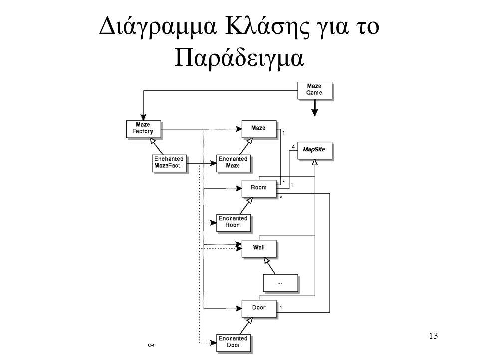 13 Διάγραμμα Κλάσης για το Παράδειγμα
