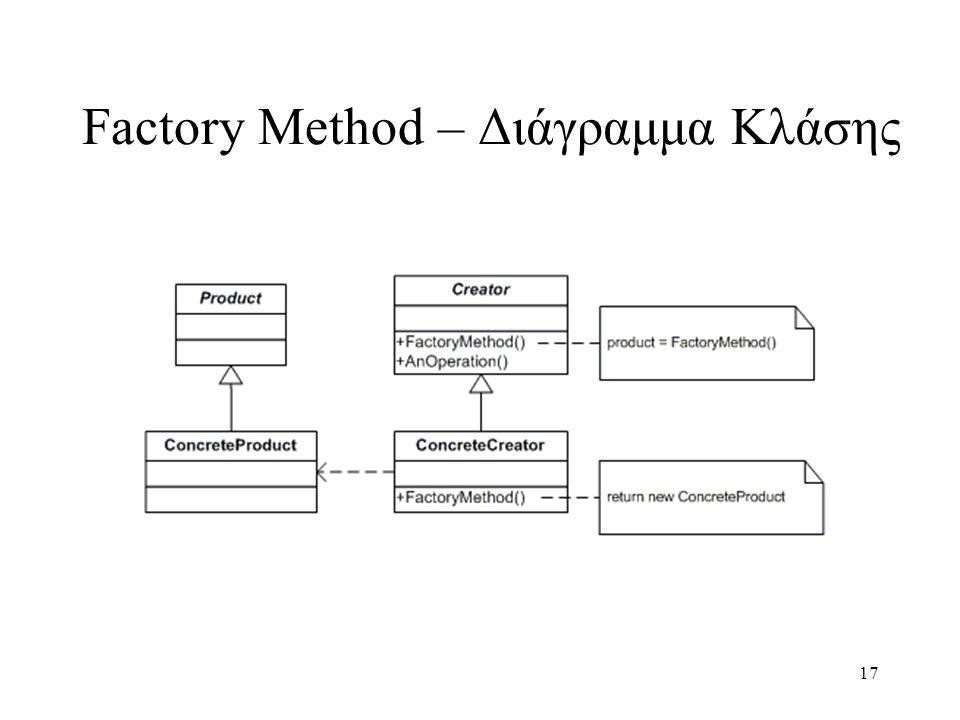 17 Factory Method – Διάγραμμα Κλάσης