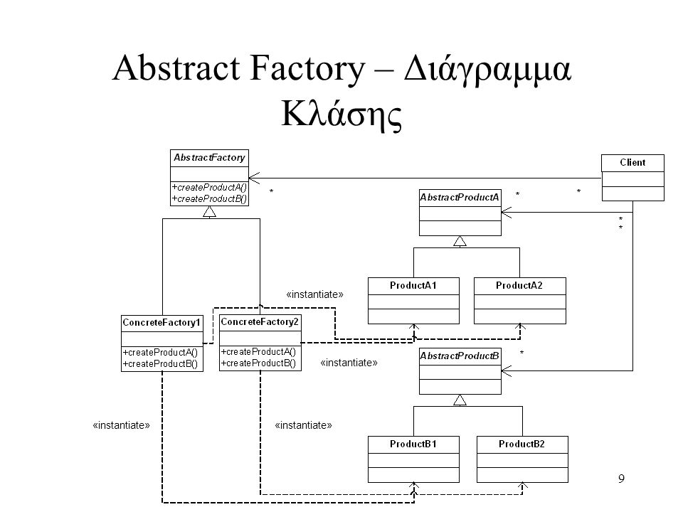 9 Abstract Factory – Διάγραμμα Κλάσης «instantiate»