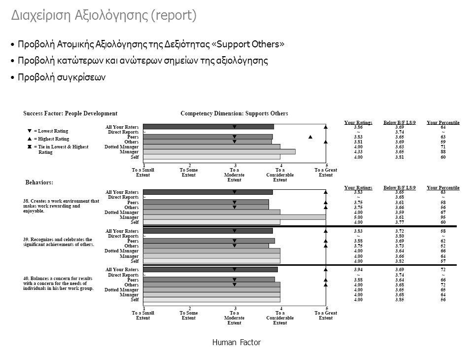 Human Factor Προβολή Ατομικής Αξιολόγησης της Δεξιότητας «Support Others» Προβολή κατώτερων και ανώτερων σημείων της αξιολόγησης Προβολή συγκρίσεων Διαχείριση Αξιολόγησης (report)