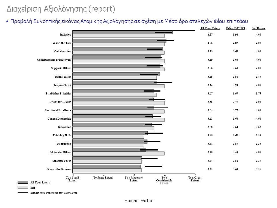 Διαχείριση Αξιολόγησης (report) Human Factor Προβολή Συνοπτικής εικόνας Ατομικής Αξιολόγησης σε σχέση με Μέσο όρο στελεχών ιδίου επιπέδου