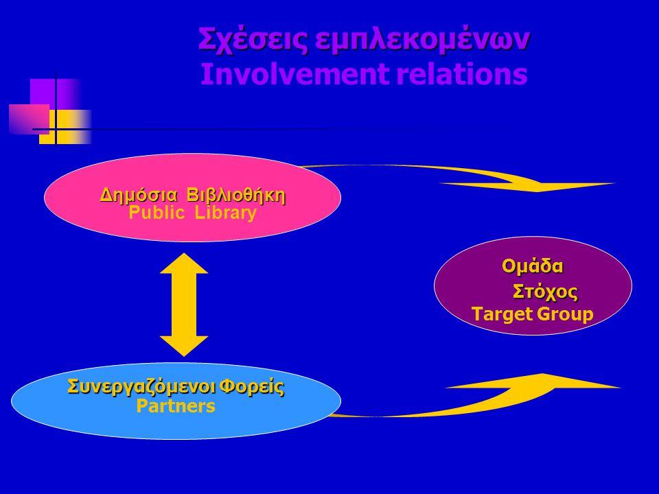 Σχέσεις εμπλεκομένων Σχέσεις εμπλεκομένων Involvement relations Δημόσια Βιβλιοθήκη Public Library Συνεργαζόμενοι Φορείς Partners Ομάδα Στόχος Target G