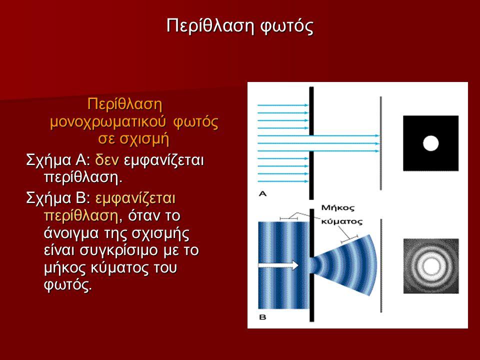 Περίθλαση φωτός Περίθλαση μονοχρωματικού φωτός σε σχισμή Σχήμα Α: δεν εμφανίζεται περίθλαση.