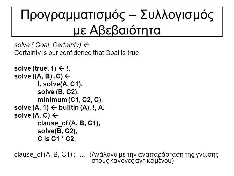 Προγραμματισμός – Συλλογισμός με Αβεβαιότητα solve ( Goal, Certainty)  Certainty is our confidence that Goal is true.