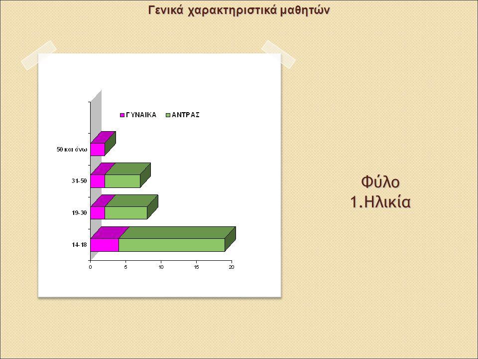 2.Οικογενειακή κατάσταση 5. Αριθμός παιδιών Γενικά χαρακτηριστικά μαθητών