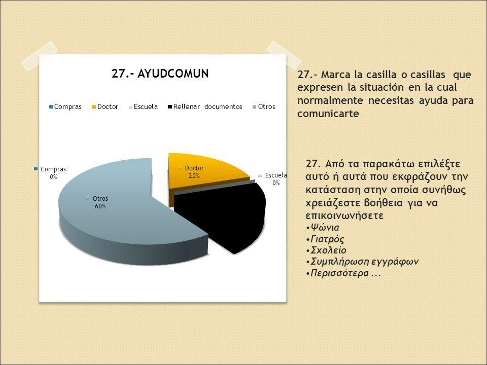 27.- Marca la casilla o casillas que expresen la situación en la cual normalmente necesitas ayuda para comunicarte 27.