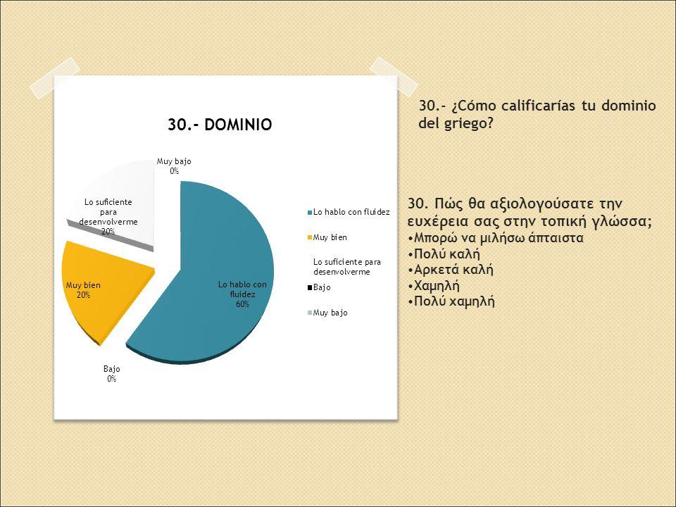 30.- ¿Cómo calificarías tu dominio del griego. 30.