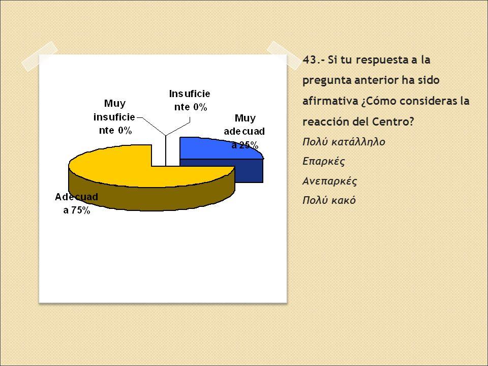43.- Si tu respuesta a la pregunta anterior ha sido afirmativa ¿Cómo consideras la reacción del Centro.