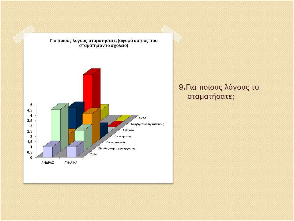 42. Ξέρετε πάντως ότι μετά την αρχική τους μαθητές πλαίσιο έχουν εκφράσει τη διαφωνία τους; Ναι Όχι