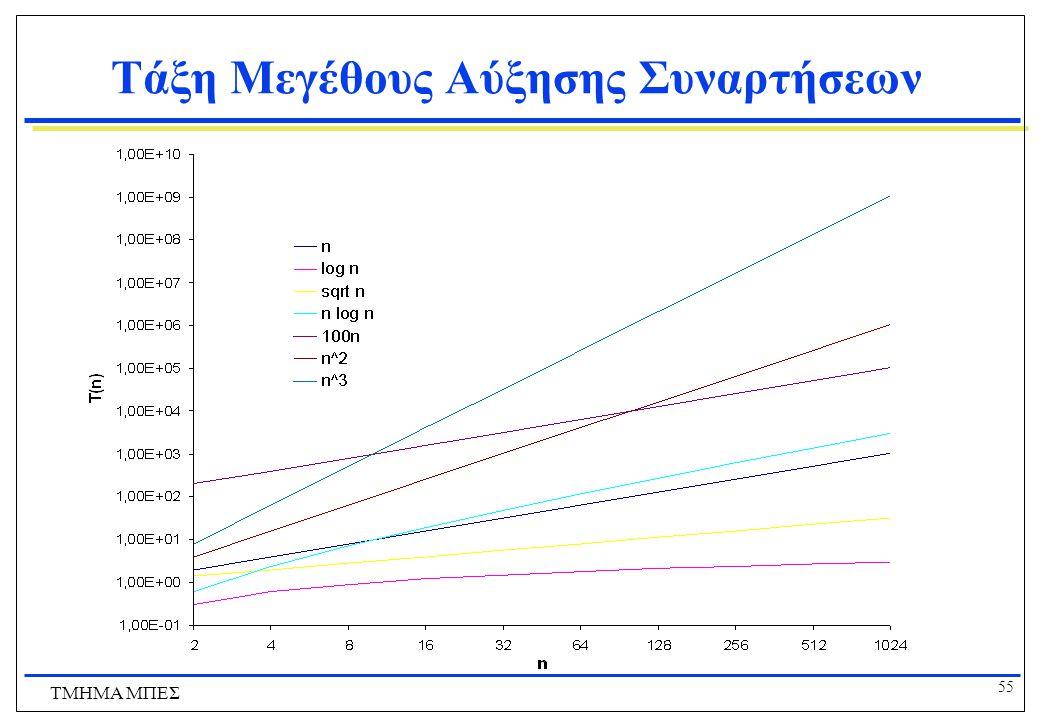 54 ΤΜΗΜΑ ΜΠΕΣ Τάξη Μεγέθους Αύξησης Συναρτήσεων Περιγράψτε αυτή τη συνάρτηση: f(x) x Πολυωνυμική Δυωνυμική συνάρτηση Π.χ.