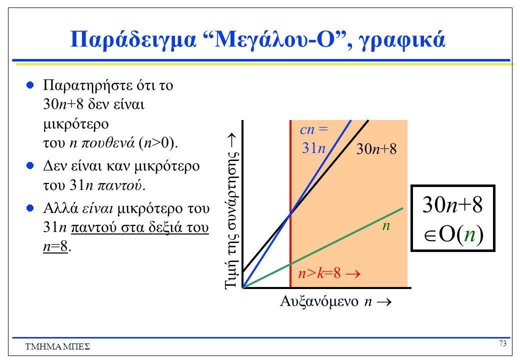 72 ΤΜΗΜΑ ΜΠΕΣ Παραδείγματα Μεγάλου-O Αποδείξτε ότι 5x + 100 = O(x/2) Δε γίνεται τίποτα με το k Πρέπει  x> ___, 5x + 100  ___ · x/2 Δοκιμάστε c = 10  x> ___, 5x + 100  10 · x/2 k = 200, c = 11 Δοκιμάστε c = 11  x> ___, 5x + 100  5x + x/2  x> ___, 100  x/2 200