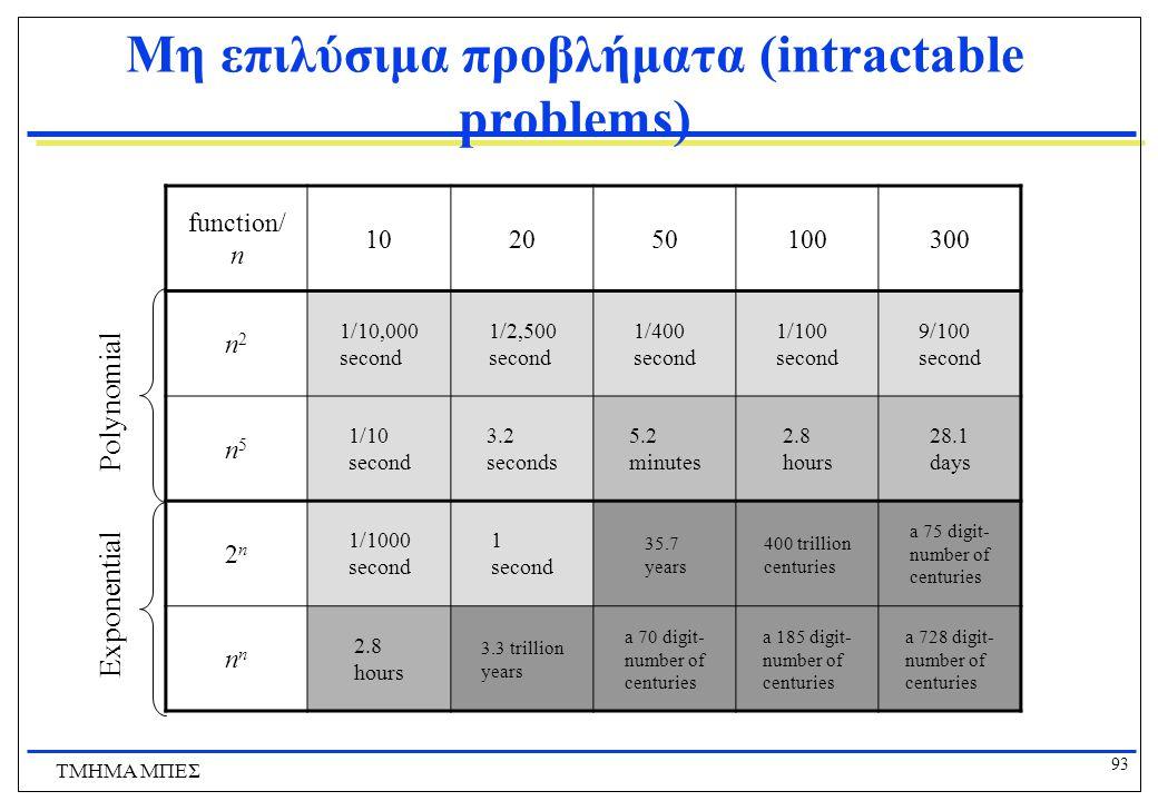 """92 ΤΜΗΜΑ ΜΠΕΣ Συναρτήσεις Αύξησης Κόστους Number of microseconds since """"Big- Bang"""""""