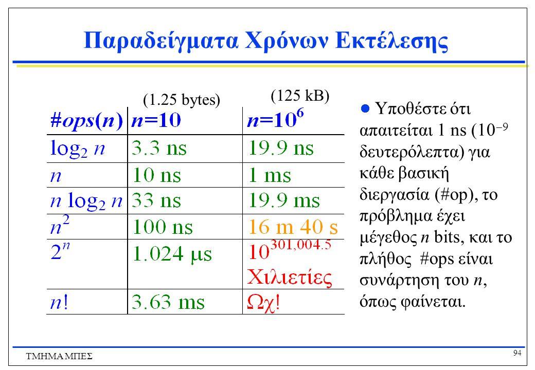 93 ΤΜΗΜΑ ΜΠΕΣ Μη επιλύσιμα προβλήματα (intractable problems) function/ n 102050100300 n2n2 1/10,000 second 1/2,500 second 1/400 second 1/100 second 9/100 second n5n5 1/10 second 3.2 seconds 5.2 minutes 2.8 hours 28.1 days 2n2n 1/1000 second 1 second 35.7 years 400 trillion centuries a 75 digit- number of centuries n 2.8 hours 3.3 trillion years a 70 digit- number of centuries a 185 digit- number of centuries a 728 digit- number of centuries Exponential Polynomial
