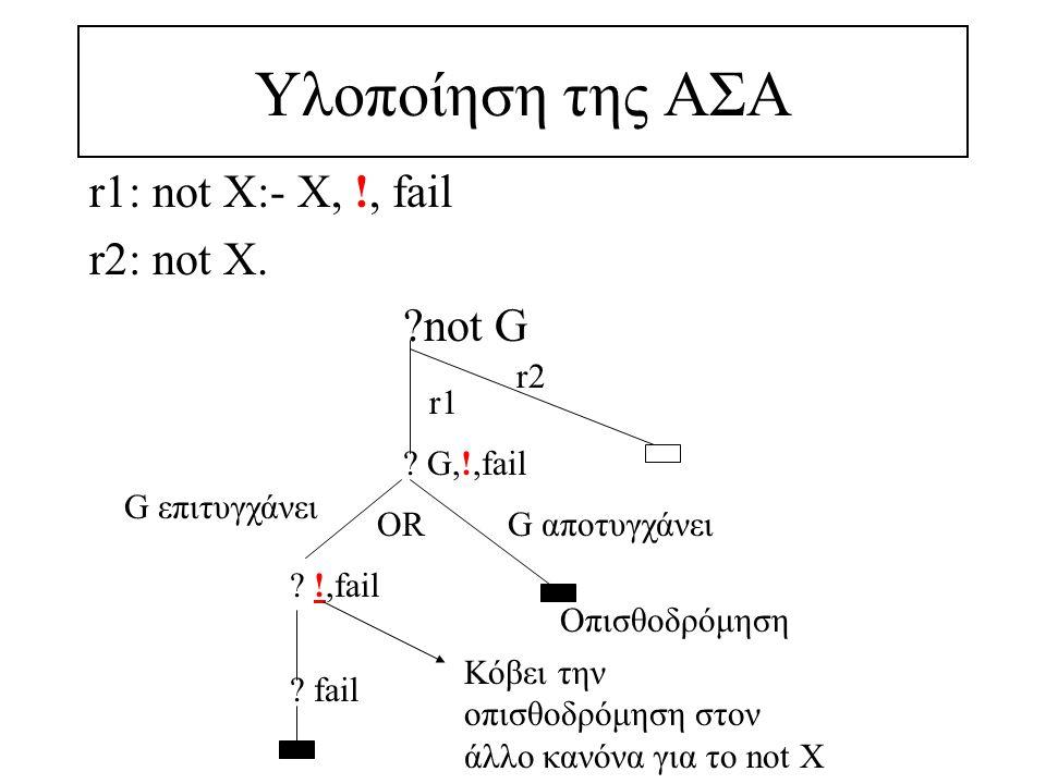 Υλοποίηση της ΑΣΑ r1: not X:- X, !, fail r2: not X.