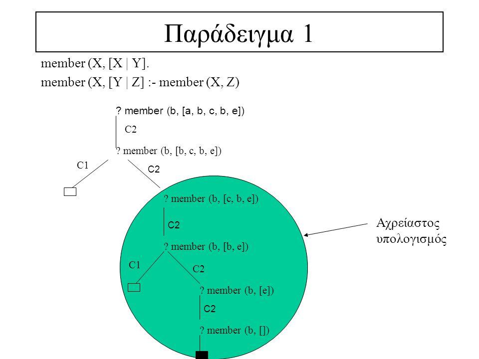 Παράδειγμα 1 (συνέχεια) member (X, [X   Y] :- !.member (X, [Y   Z] :- member (X, Z) .