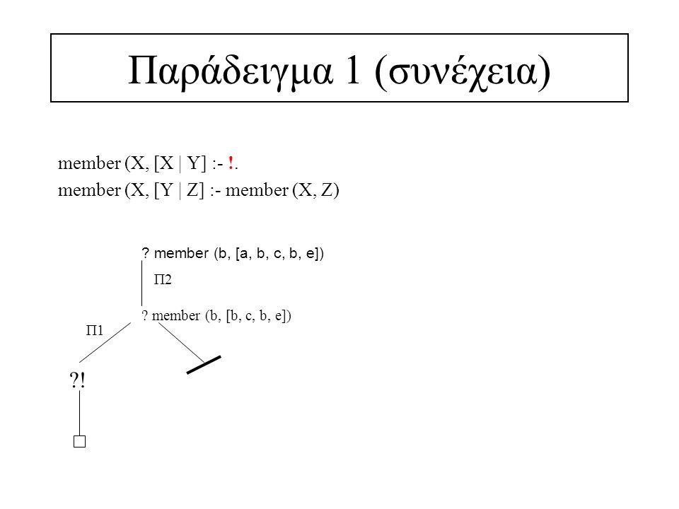 Παράδειγμα 2 merge ([X   Xs], [Y   Ys], [X   Zs]) :- X < Y, !, merge (Xs, [Y   Ys], Zs).