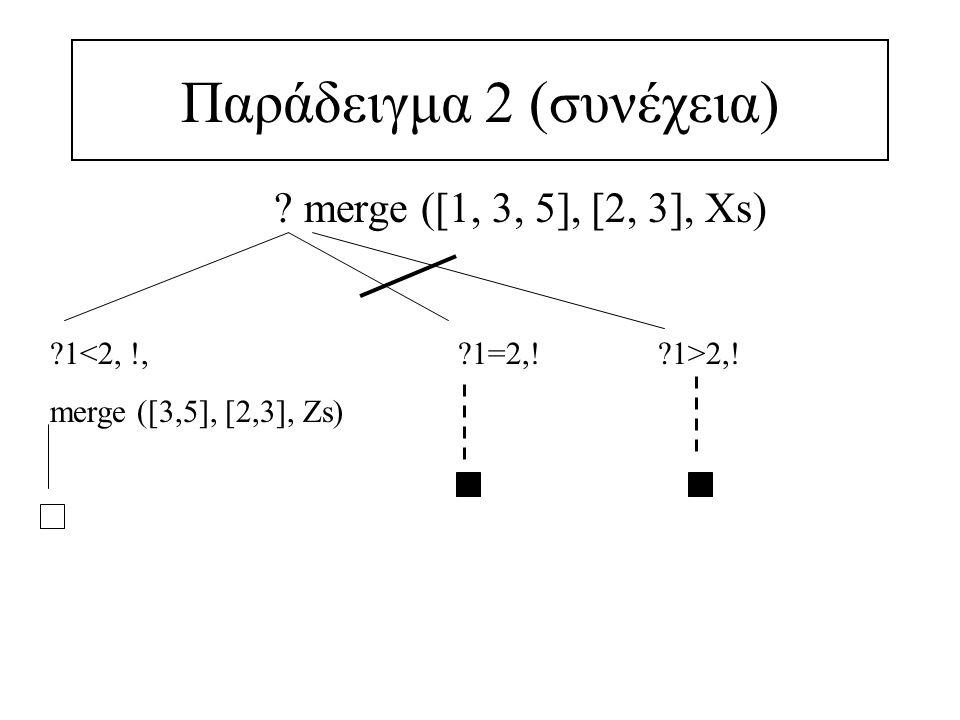 Επίδραση της αποκοπής στο δέντρο υπολογισμού Η αποκοπή κόβει: –όλους τους κανόνες πιο κάτω από τον κανόνα στον οποίο βρίσκεται (κανόνες της ίδιας σχέσης)' δηλ.