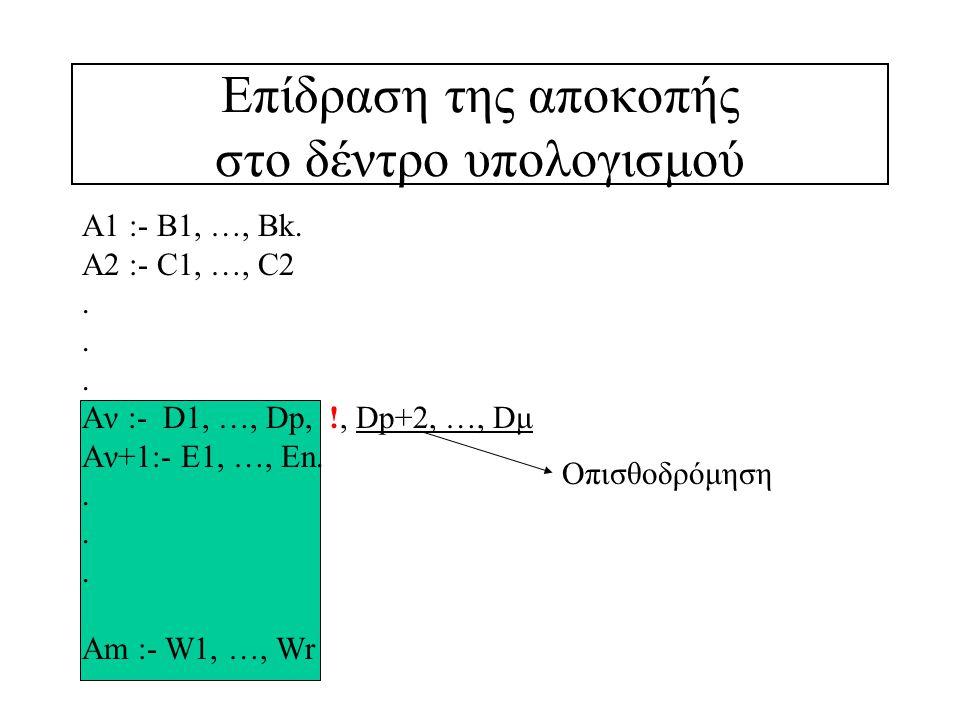 Παράδειγμα: Περικοπή λύσεων που πλεονάζουν sort (Xs, Ys) :- append (As, [X, Y   Bs], Xs), X>Y, !, append (As, [Y, X   Bs], Ζs), sort (Ζs, Ys).