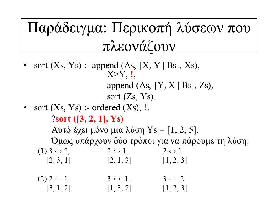 Παράδειγμα: Περικοπή λύσεων που πλεονάζουν sort (Xs, Ys) :- append (As, [X, Y | Bs], Xs), X>Y, !, append (As, [Y, X | Bs], Ζs), sort (Ζs, Ys).