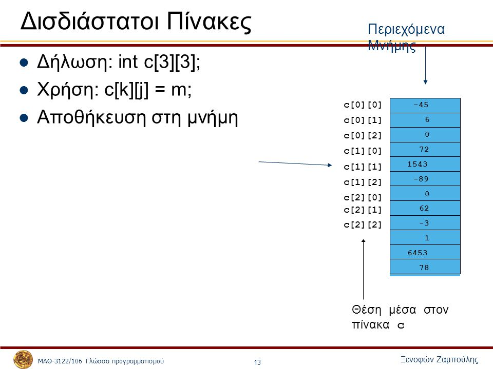 ΜΑΘ-3122/106 Γλώσσα προγραμματισμού Ξενοφών Ζαμπούλης 13 Δισδιάστατοι Πίνακες Δήλωση: int c[3][3]; Χρήση: c[k][j] = m; Αποθήκευση στη μνήμη Θέση μέσα στον πίνακα c -45 6 0 72 1543 -89 0 62 -3 1 6453 78 c[0][0] c[1][2] c[2][1] c[0][2] c[0][1] c[1][0] c[1][1] c[2][0] c[2][2] Περιεχόμενα Μνήμης