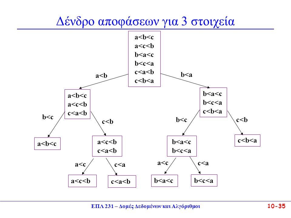 ΕΠΛ 231 – Δομές Δεδομένων και Αλγόριθμοι10-35 a<b<c a<c<b c<a<b b<a<c b<c<a c<b<a b<c c<b b<c c<b a<b<c a<c<b c<a<b a<c c<a a<c<b c<a<b b<a<c b<c<a c<