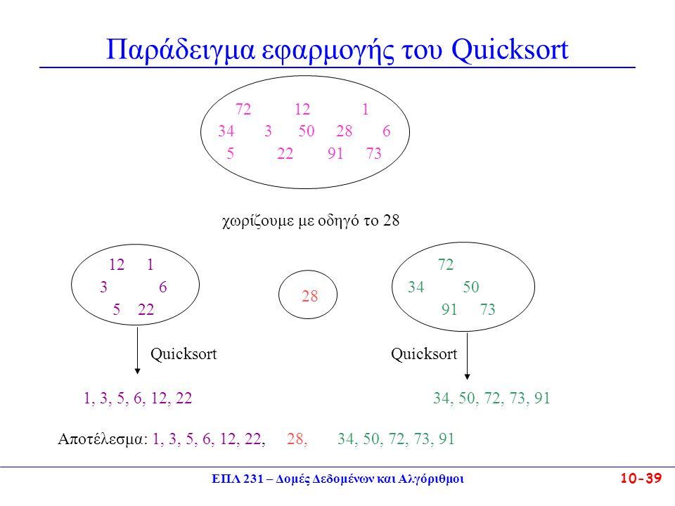 ΕΠΛ 231 – Δομές Δεδομένων και Αλγόριθμοι10-39 Παράδειγμα εφαρμογής του Quicksort 72 12 1 34 3 50 28 6 5 2291 73 χωρίζουμε με οδηγό το 28 12 1 72 3 6 3