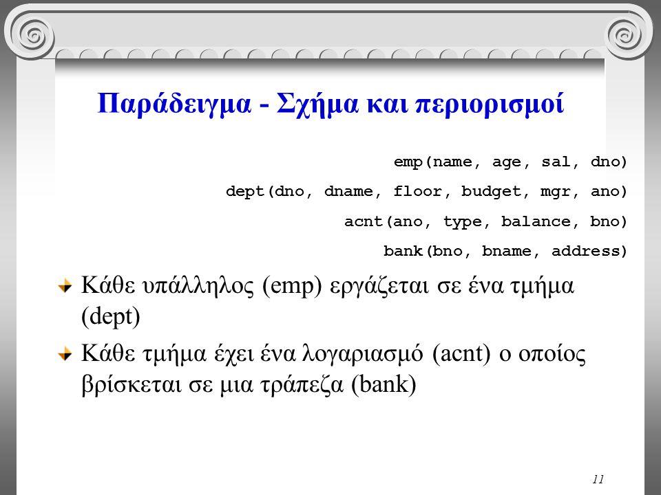 11 Παράδειγμα - Σχήμα και περιορισμοί Κάθε υπάλληλος (emp) εργάζεται σε ένα τμήμα (dept) Κάθε τμήμα έχει ένα λογαριασμό (acnt) ο οποίος βρίσκεται σε μια τράπεζα (bank) emp(name, age, sal, dno) dept(dno, dname, floor, budget, mgr, ano) acnt(ano, type, balance, bno) bank(bno, bname, address)