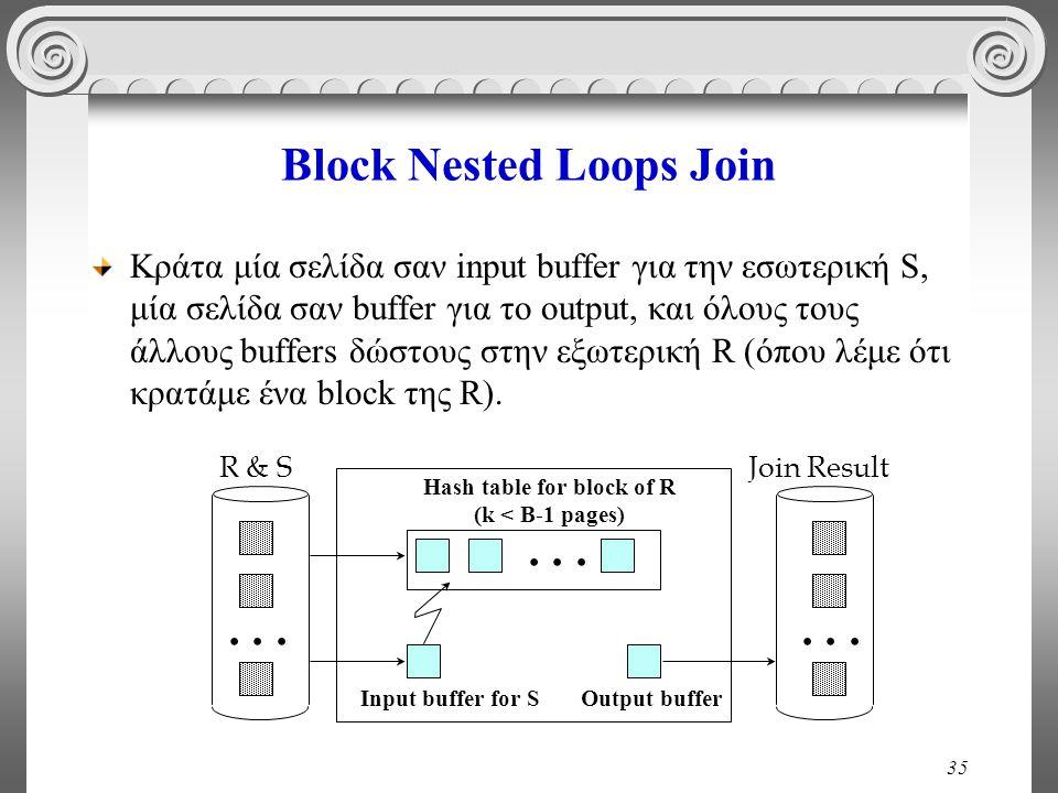 35 Block Nested Loops Join Κράτα μία σελίδα σαν input buffer για την εσωτερική S, μία σελίδα σαν buffer για το output, και όλους τους άλλους buffers δ