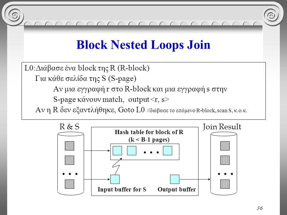 36 Block Nested Loops Join L0:Διάβασε ένα block της R (R-block) Για κάθε σελίδα της S (S-page) Αν μια εγγραφή r στο R-block και μια εγγραφή s στην S-p