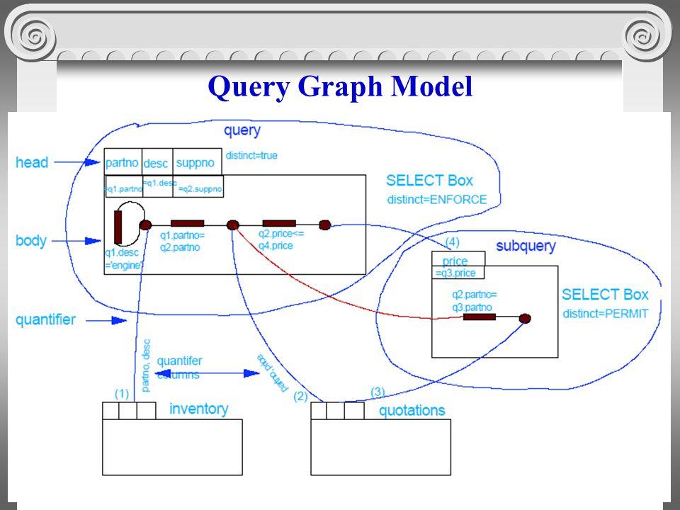 8 Query Graph Model