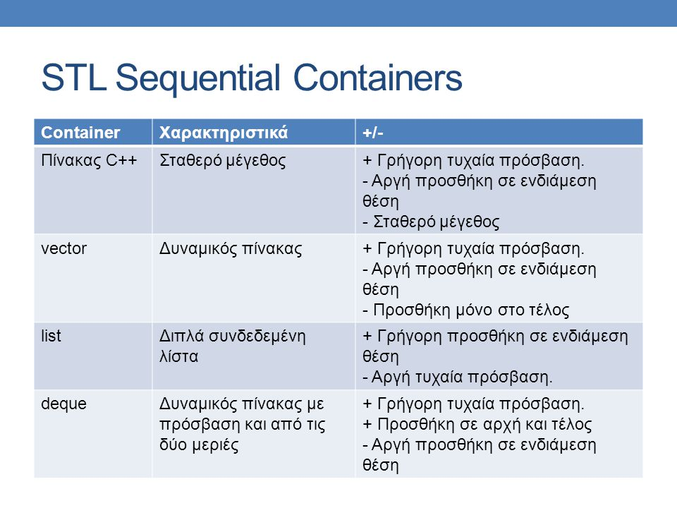 STL Sequential Containers ContainerΧαρακτηριστικά+/- Πίνακας C++Σταθερό μέγεθος+ Γρήγορη τυχαία πρόσβαση.