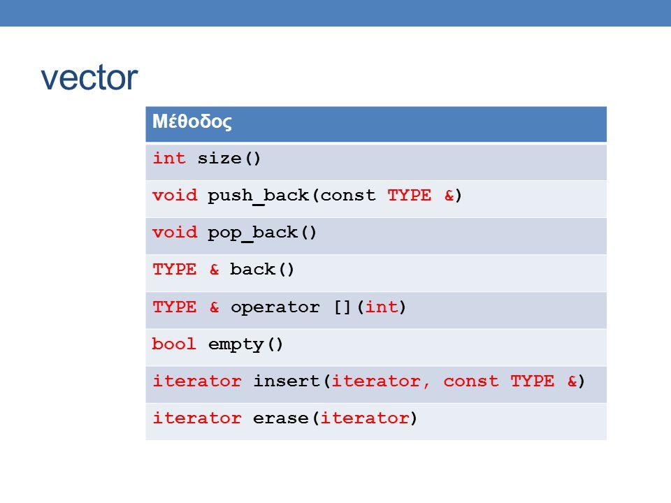 vector Μέθοδος int size() void push_back(const TYPE &) void pop_back() TYPE & back() TYPE & operator [](int) bool empty() iterator insert(iterator, const TYPE &) iterator erase(iterator)