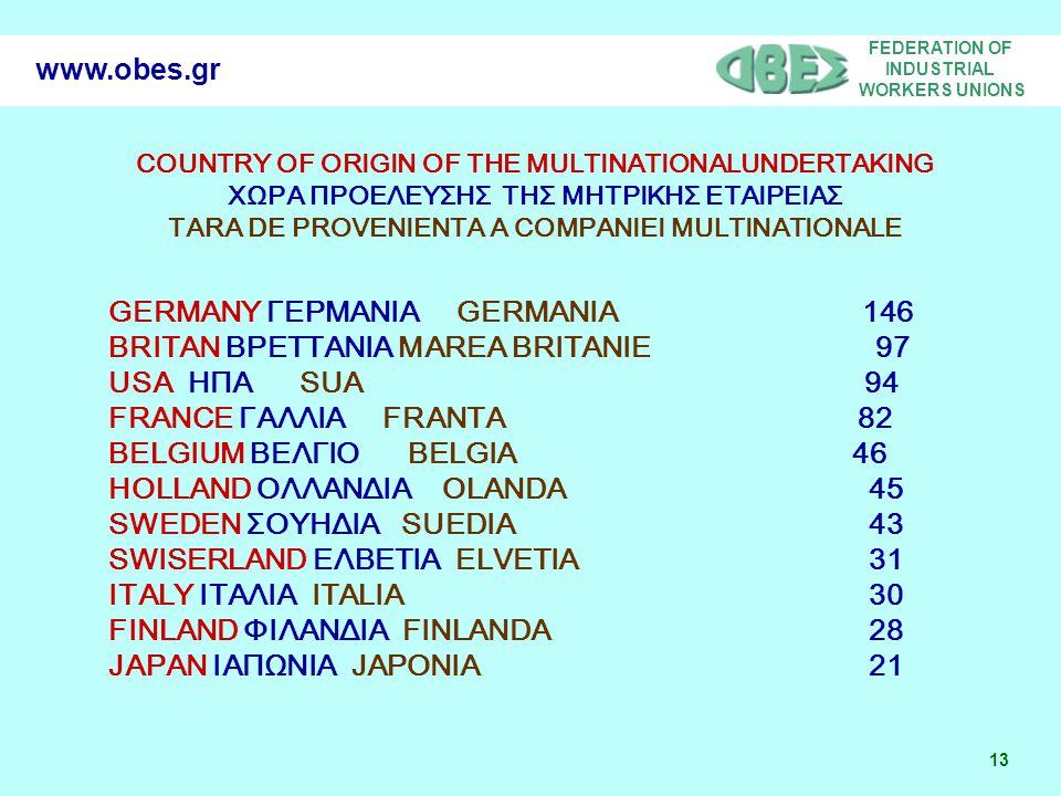 FEDERATION OF INDUSTRIAL WORKERS UNIONS 13 www.obes.gr COUNTRY OF ORIGIN OF THE MULTINATIONALUNDERTAKING ΧΩΡΑ ΠΡΟΕΛΕΥΣΗΣ ΤΗΣ ΜΗΤΡΙΚΗΣ ΕΤΑΙΡΕΙΑΣ TARA DE PROVENIENTA A COMPANIEI MULTINATIONALE GERMANY ΓΕΡΜΑΝΙΑ GERMANIA 146 BRITAN ΒΡΕΤΤΑΝΙΑ MAREA BRITANIE 97 USA ΗΠΑ SUA 94 FRANCE ΓΑΛΛΙΑ FRANTA 82 BELGIUM ΒΕΛΓΙΟ BELGIA 46 HOLLAND ΟΛΛΑΝΔΙΑ OLANDA 45 SWEDEN ΣΟΥΗΔΙΑ SUEDIA 43 SWISERLAND ΕΛΒΕΤΙΑ ELVETIA 31 ITALY ΙΤΑΛΙΑ ITALIA 30 FINLAND ΦΙΛΑΝΔΙΑ FINLANDA 28 JAPAN ΙΑΠΩΝΙΑ JAPONIA 21