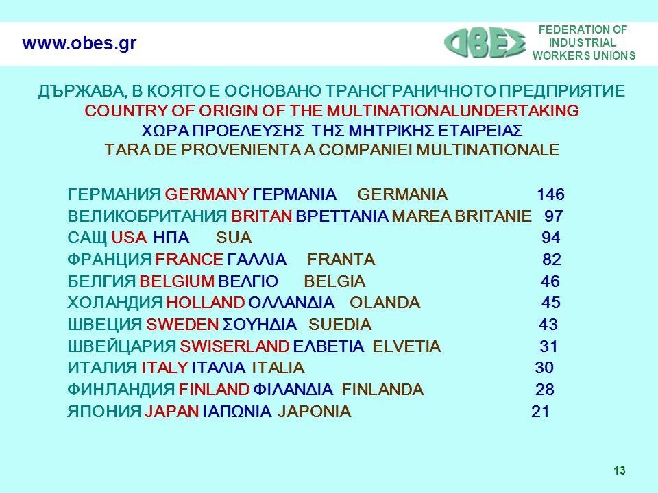 FEDERATION OF INDUSTRIAL WORKERS UNIONS 13 www.obes.gr ДЪРЖАВА, В КОЯТО Е ОСНОВАНО ТРАНСГРАНИЧНОТО ПРЕДПРИЯТИЕ COUNTRY OF ORIGIN OF THE MULTINATIONALUNDERTAKING ΧΩΡΑ ΠΡΟΕΛΕΥΣΗΣ ΤΗΣ ΜΗΤΡΙΚΗΣ ΕΤΑΙΡΕΙΑΣ TARA DE PROVENIENTA A COMPANIEI MULTINATIONALE ГЕРМАНИЯ GERMANY ΓΕΡΜΑΝΙΑ GERMANIA 146 ВЕЛИКОБРИТАНИЯ BRITAN ΒΡΕΤΤΑΝΙΑ MAREA BRITANIE 97 САЩ USA ΗΠΑ SUA 94 ФРАНЦИЯ FRANCE ΓΑΛΛΙΑ FRANTA 82 БЕЛГИЯ BELGIUM ΒΕΛΓΙΟ BELGIA 46 ХОЛАНДИЯ HOLLAND ΟΛΛΑΝΔΙΑ OLANDA 45 ШВЕЦИЯ SWEDEN ΣΟΥΗΔΙΑ SUEDIA 43 ШВЕЙЦАРИЯ SWISERLAND ΕΛΒΕΤΙΑ ELVETIA 31 ИТАЛИЯ ITALY ΙΤΑΛΙΑ ITALIA 30 ФИНЛАНДИЯ FINLAND ΦΙΛΑΝΔΙΑ FINLANDA 28 ЯПОНИЯ JAPAN ΙΑΠΩΝΙΑ JAPONIA 21