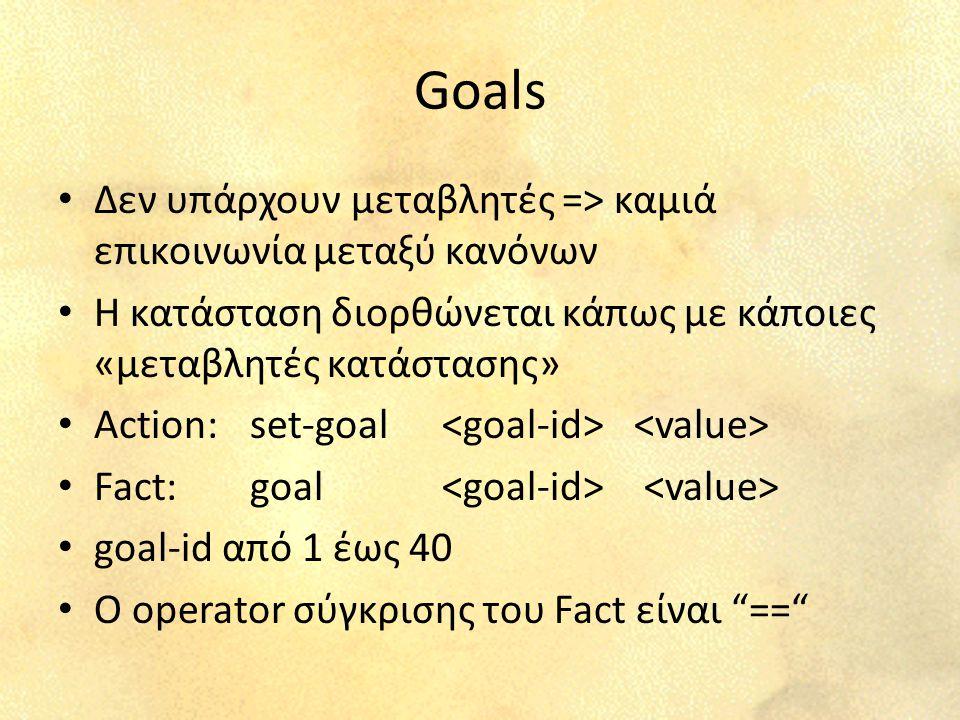 Goals Δεν υπάρχουν μεταβλητές => καμιά επικοινωνία μεταξύ κανόνων Η κατάσταση διορθώνεται κάπως με κάποιες «μεταβλητές κατάστασης» Action:set-goal Fact:goal goal-id από 1 έως 40 Ο operator σύγκρισης του Fact είναι ==