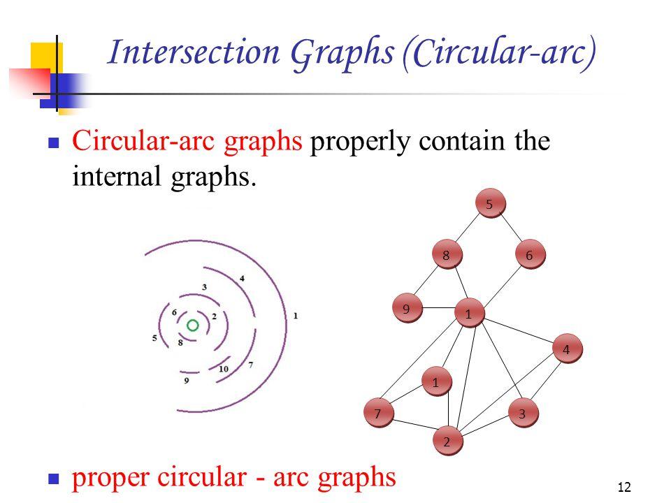 Circular-arc graphs properly contain the internal graphs. proper circular - arc graphs 12 1 1 7 7 9 9 8 8 5 5 1 1 6 6 2 2 3 3 4 4 Intersection Graphs