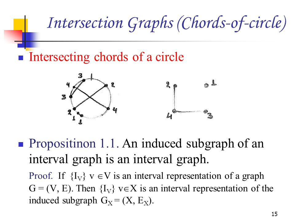 Intersecting chords of a circle Propositinon 1.1. An induced subgraph of an interval graph is an interval graph. Proof. If {I V } v  V is an interval