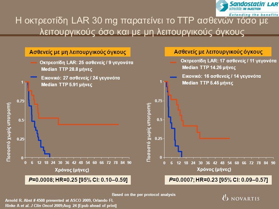 Η οκτρεοτίδη LAR 30 mg παρατείνει το TTP ασθενών τόσο με λειτουργικούς όσο και με μη λειτουργικούς όγκους 0 0.25 0.5 0.75 1 061218243036424854606672788490 0 0.25 0.5 0.75 1 061218243036424854606672788490 Based on the per protocol analysis P=0.0008; HR=0.25 [95% CI: 0.10–0.59] Ποσοστό χωρίς υποτροπή P=0.0007; HR=0.23 [95% CI: 0.09–0.57] Ποσοστό χωρίς υποτροπή Ασθενείς με μη λειτουργικούς όγκους Ασθενείς με λειτουργικούς όγκους Χρόνος (μήνες) Οκτρεοτίδη LAR: 17 ασθενείς / 11 γεγονότα Median TTP 14.26 μήνες Εικονικό: 16 ασθενείς / 14 γεγονότα Median TTP 5.45 μήνες Οκτρεοτίδη LAR: 25 ασθενείς / 9 γεγονότα Median TTP 28.8 μήνες Εικονικό: 27 ασθενείς / 24 γεγονότα Median TTP 5.91 μήνες Arnold R.