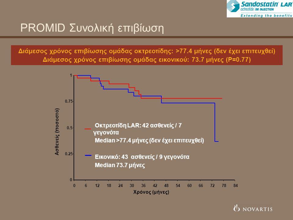 PROMID Συνολική επιβίωση Διάμεσος χρόνος επιβίωσης ομάδας οκτρεοτίδης: >77.4 μήνες (δεν έχει επιτευχθεί) Διάμεσος χρόνος επιβίωσης ομάδας εικονικού: 73.7 μήνες (P=0.77) Οκτρεοτίδη LAR: 42 ασθενείς / 7 γεγονότα Median >77.4 μήνες (δεν έχει επιτευχθεί) Εικονικό: 43 ασθενείς / 9 γεγονότα Median 73.7 μήνες 0 0.25 0.5 0.75 1 0612182430364248546066727884 Ασθενείς (ποσοστό) Χρόνος (μήνες)