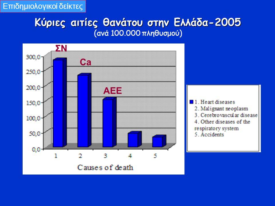 Κύριες αιτίες θανάτου στην Ελλάδα-2005 (ανά 100.000 πληθυσμού) Επιδημιολογικοί δείκτες ΑΕΕ ΣΝ Ca
