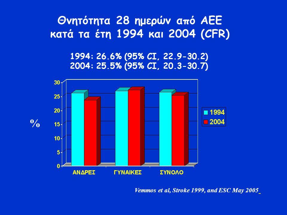 Θνητότητα 28 ημερών από ΑΕΕ κατά τα έτη 1994 και 2004 (CFR) 1994: 26.6% (95% CI, 22.9-30.2) 2004: 25.5% (95% CI, 20.3-30.7) % Vemmos et al, Stroke 1999, and ESC May 2005