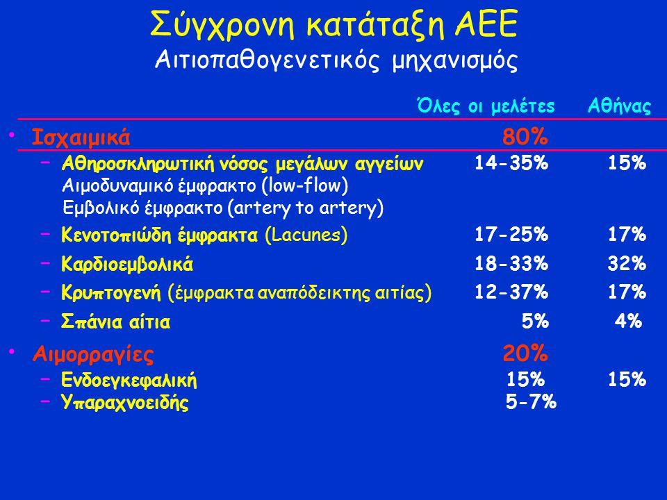 Σύγχρονη κατάταξη ΑΕΕ Αιτιοπαθογενετικός μηχανισμός Όλες οι μελέτεs Αθήνας Ισχαιμικά 80% − Αθηροσκληρωτική νόσος μεγάλων αγγείων14-35% 15% Αιμοδυναμικό έμφρακτο (low-flow) Εμβολικό έμφρακτο (artery to artery) − Κενοτοπιώδη έμφρακτα (Lacunes)17-25% 17% − Kαρδιοεμβολικά 18-33% 32% − Κρυπτογενή (έμφρακτα αναπόδεικτης αιτίας)12-37% 17% − Σπάνια αίτια 5% 4% Αιμορραγίες 20% − Ενδοεγκεφαλική 15% 15% − Υπαραχνοειδής 5-7%