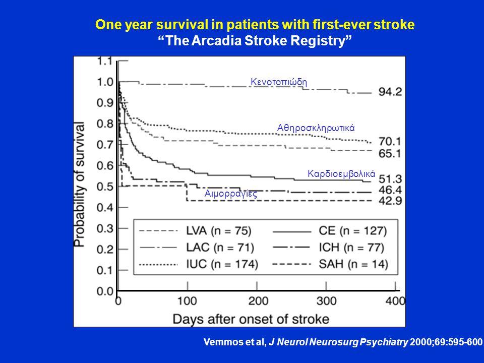 One year survival in patients with first-ever stroke The Arcadia Stroke Registry Vemmos et al, J Neurol Neurosurg Psychiatry 2000;69:595-600 Καρδιοεμβολικά Κενοτοπιώδη Αθηροσκληρωτικά Αιμορραγίες