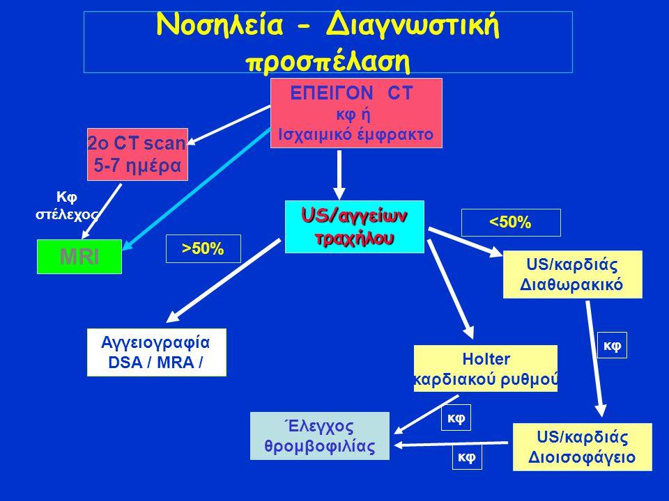 Νοσηλεία - Διαγνωστική προσπέλαση MRI US/αγγείων τραχήλου Αγγειογραφία DSA / MRA / CTA US/καρδιάς Διαθωρακικό US/καρδιάς Διοισοφάγειο Holter καρδιακού ρυθμού ΕΠΕΙΓΟΝ CT κφ ή Ισχαιμικό έμφρακτο Έλεγχος θρομβοφιλίας 2o CT scan 5-7 ημέρα Κφ στέλεχος κφ <50% >50%